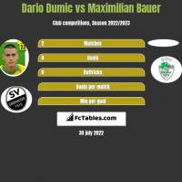 Dario Dumic vs Maximilian Bauer h2h player stats