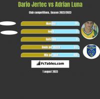Dario Jertec vs Adrian Luna h2h player stats