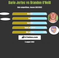 Dario Jertec vs Brandon O'Neill h2h player stats