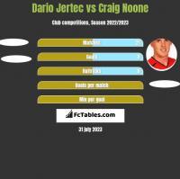 Dario Jertec vs Craig Noone h2h player stats