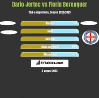 Dario Jertec vs Florin Berenguer h2h player stats