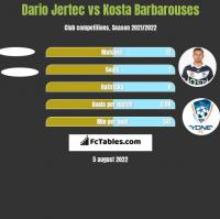 Dario Jertec vs Kosta Barbarouses h2h player stats