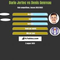 Dario Jertec vs Denis Genreau h2h player stats
