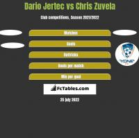 Dario Jertec vs Chris Zuvela h2h player stats