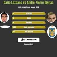 Dario Lezcano vs Andre-Pierre Gignac h2h player stats