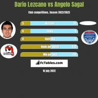 Dario Lezcano vs Angelo Sagal h2h player stats