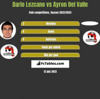 Dario Lezcano vs Ayron Del Valle h2h player stats