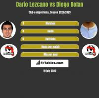 Dario Lezcano vs Diego Rolan h2h player stats