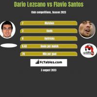 Dario Lezcano vs Flavio Santos h2h player stats
