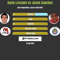 Dario Lezcano vs Jesus Sanchez h2h player stats