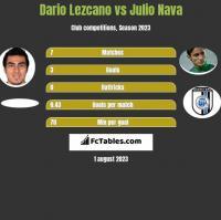 Dario Lezcano vs Julio Nava h2h player stats