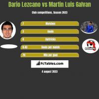 Dario Lezcano vs Martin Luis Galvan h2h player stats