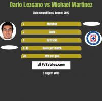 Dario Lezcano vs Michael Martinez h2h player stats