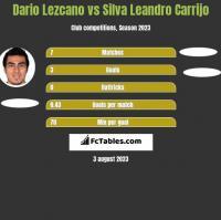 Dario Lezcano vs Silva Leandro Carrijo h2h player stats