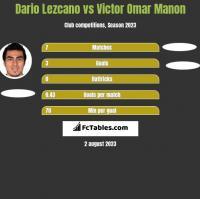 Dario Lezcano vs Victor Omar Manon h2h player stats