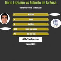 Dario Lezcano vs Roberto de la Rosa h2h player stats