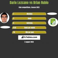 Dario Lezcano vs Brian Rubio h2h player stats