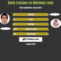 Dario Lezcano vs Giovanny Leon h2h player stats