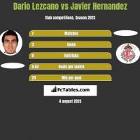 Dario Lezcano vs Javier Hernandez h2h player stats
