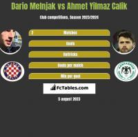 Dario Melnjak vs Ahmet Yilmaz Calik h2h player stats