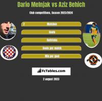 Dario Melnjak vs Aziz Behich h2h player stats