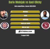 Dario Melnjak vs Gael Clichy h2h player stats