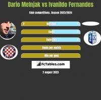Dario Melnjak vs Ivanildo Fernandes h2h player stats
