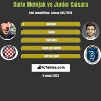 Dario Melnjak vs Junior Caicara h2h player stats