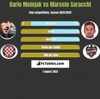 Dario Melnjak vs Marcelo Saracchi h2h player stats