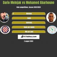 Dario Melnjak vs Mohamed Abarhoune h2h player stats