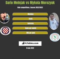 Dario Melnjak vs Mykola Morozyuk h2h player stats