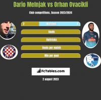 Dario Melnjak vs Orhan Ovacikli h2h player stats