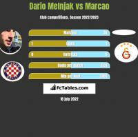 Dario Melnjak vs Marcao h2h player stats