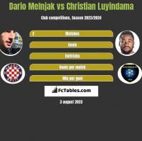 Dario Melnjak vs Christian Luyindama h2h player stats