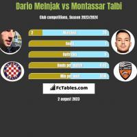 Dario Melnjak vs Montassar Talbi h2h player stats