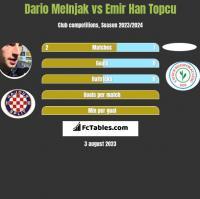 Dario Melnjak vs Emir Han Topcu h2h player stats