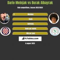 Dario Melnjak vs Burak Albayrak h2h player stats