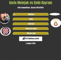 Dario Melnjak vs Emin Bayram h2h player stats