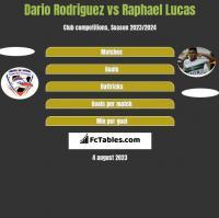 Dario Rodriguez vs Raphael Lucas h2h player stats