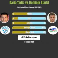 Dario Tadic vs Dominik Starkl h2h player stats