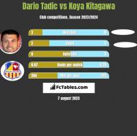 Dario Tadic vs Koya Kitagawa h2h player stats