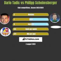 Dario Tadic vs Philipp Schobesberger h2h player stats