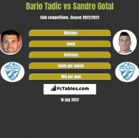 Dario Tadic vs Sandro Gotal h2h player stats