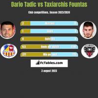 Dario Tadic vs Taxiarchis Fountas h2h player stats