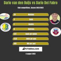 Dario van den Buijs vs Dario Del Fabro h2h player stats