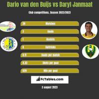Dario van den Buijs vs Daryl Janmaat h2h player stats