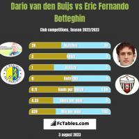 Dario van den Buijs vs Eric Fernando Botteghin h2h player stats