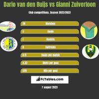 Dario van den Buijs vs Gianni Zuiverloon h2h player stats