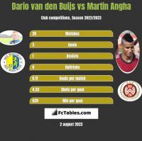 Dario van den Buijs vs Martin Angha h2h player stats
