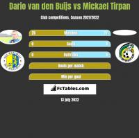 Dario van den Buijs vs Mickael Tirpan h2h player stats
